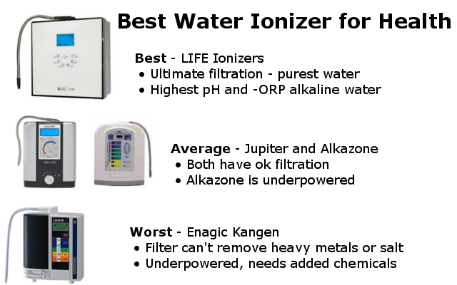 best water ionizer for health infographic
