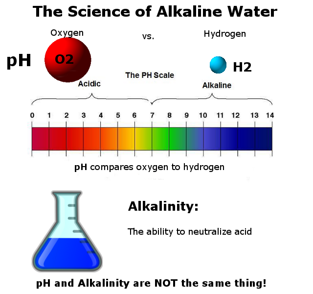 what is the difference between pH and alkalinity infographic